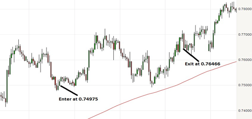 How do you profit from a buying trade in forex